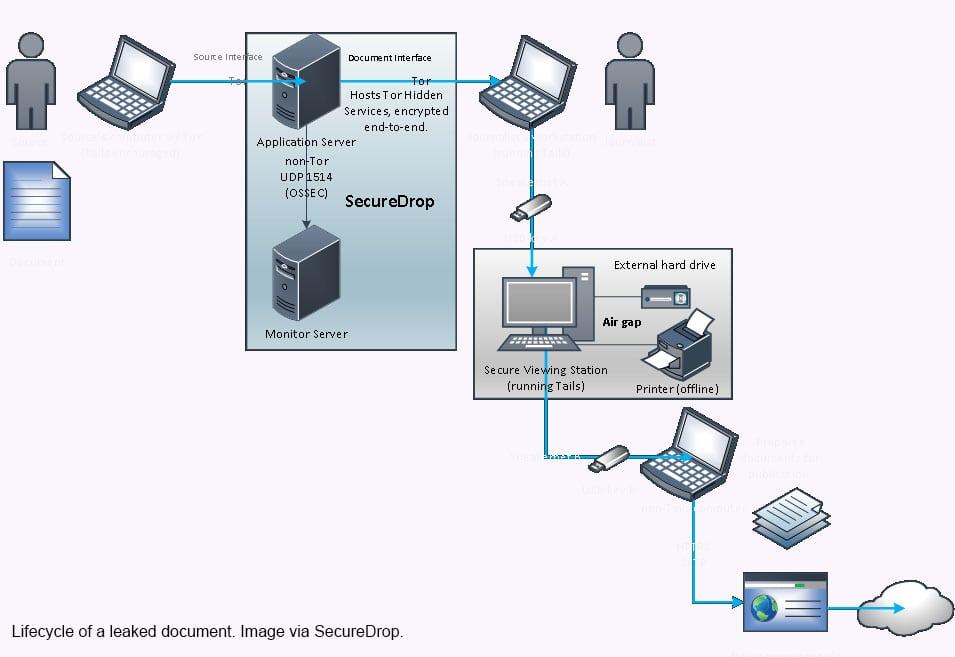 SecureDrop, açık kaynaklı, kaynakların anonim kalma hakkını koruyarak, güvenli bir şekilde belgelerini iletmelerini sağlıyor.