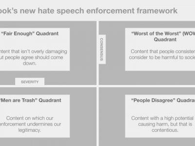 Facebook'un yeni nefret söylemi çerçevesini gösteren bir grafik. Dik eksen konsensüsü, yatay eksen yoğunluğu ifade ediyor. Sol üst: makul, sağ üst: kötünün kötüsü, sol alt: erkekler çöptür, sağ alt: insanlar farklı düşünüyor.
