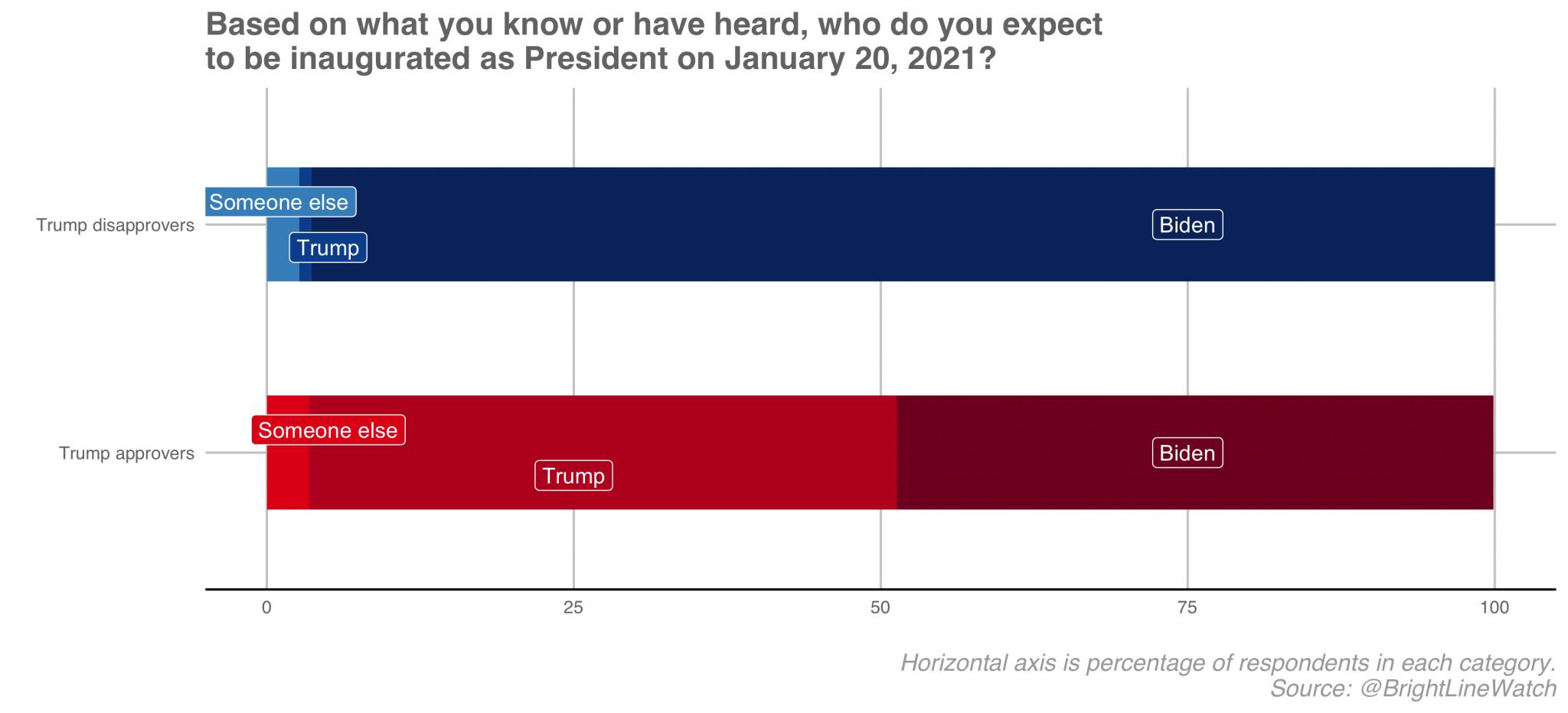 ABD'de yapılan bir araştırmanın sonuçlarını gösteren grafik. Soru 20 Ocak 2021'de ABD'de başkanlık koltuğuna kimin oturacağı. Trump'ı desteklemeyenlerin hemen hepsi Biden'ın başkanlığa başlayacağını biliyor ama Trump destekçilerinin neredeyse yarısı Trump'ın ikinci döneminin başlayacağını düşünüyor.
