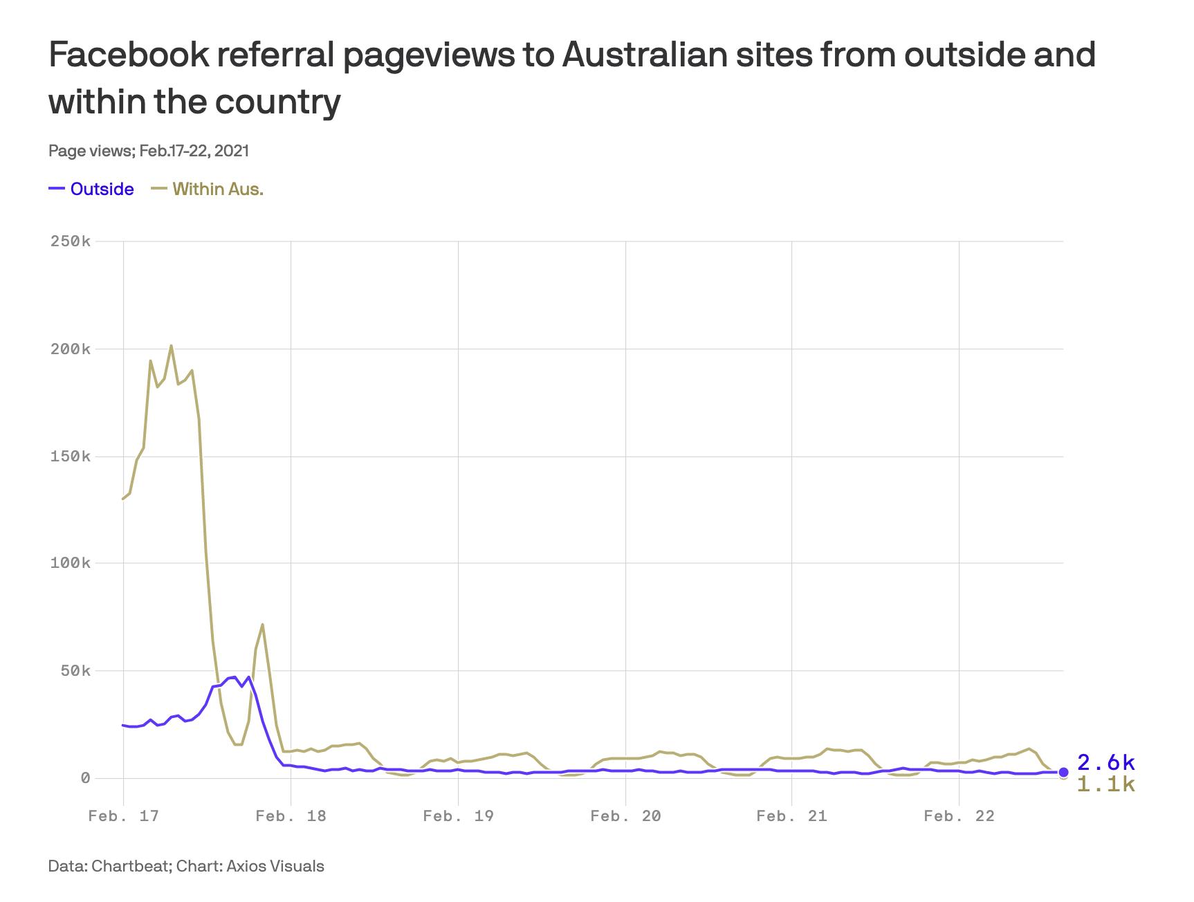 Facebook'un Avustralya engeli ile haber sitelerine giden yaklaşık 250 bin tıklamanın 4000'in altına düştüğünü gösteren bir tablo.