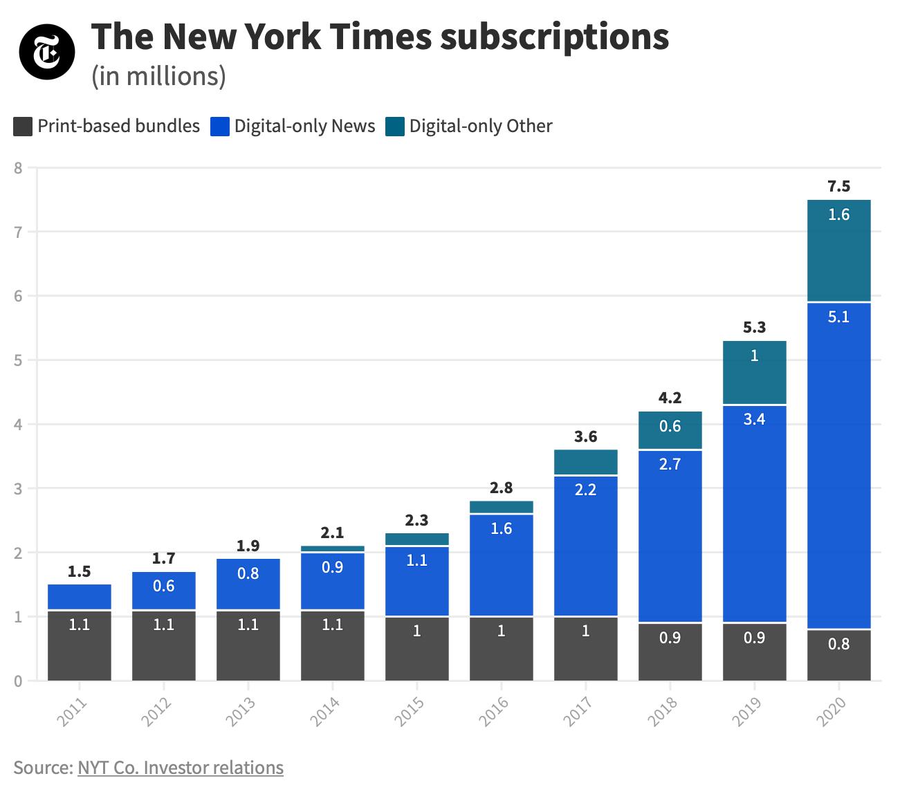 New York Times'ın geçtiğimiz on yıl içerisindeki abone rakamlarını gösteren bir grafik.