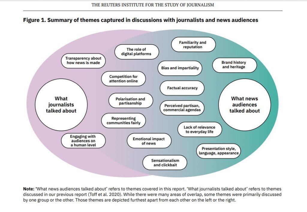 Reuters'ın araştırmasında gazeteciler ve okurların gazeteciliğe dair önemsedikleri noktaların ortaklaştığı ve ayrıştığı başlıkları gösteren bir tablo.