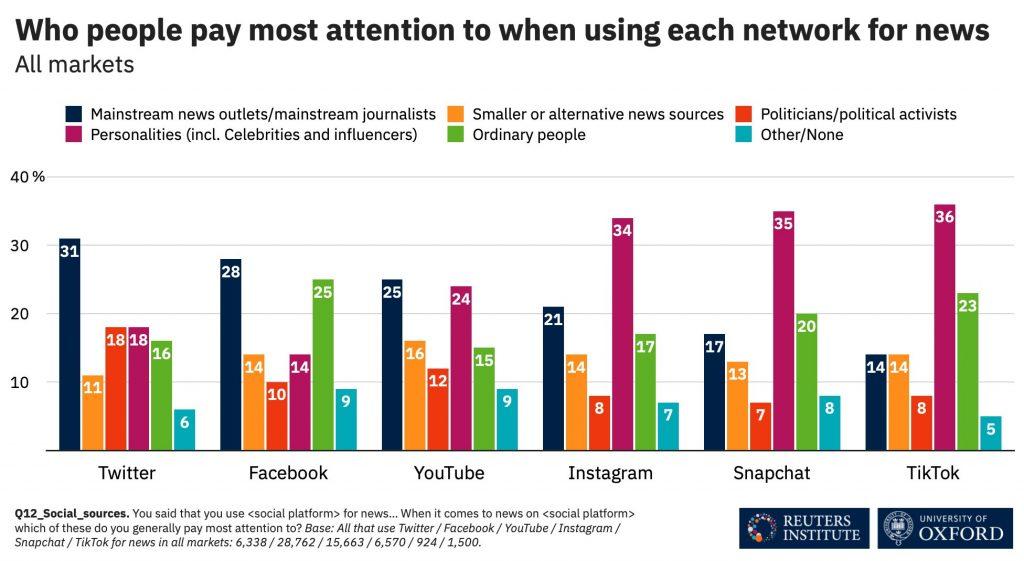 Digital News Report içerisinden hangi platformda insanların en çok kime odaklandığını gösteren tablo.
