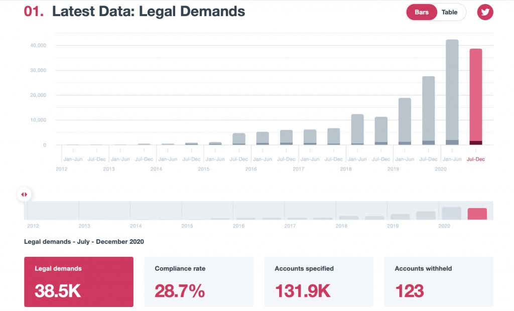 Twitter'ın güncel şeffaflık raporunda devletler tarafından yapılan içerik kaldırma talepleriyle ilgili tablo.