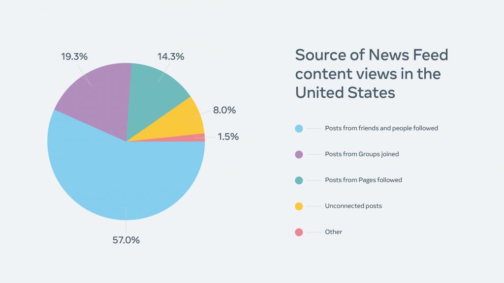 Facebook'un içerik raporundan akışlarda görülen paylaşımların hangi kaynaklardan geldiğini gösteren bir tablo.